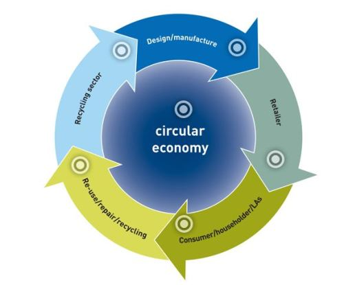 Recycle IT - Circular Economy