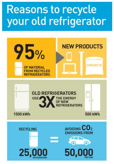 Recycling Old Refrigeration Equipment Reason Way?