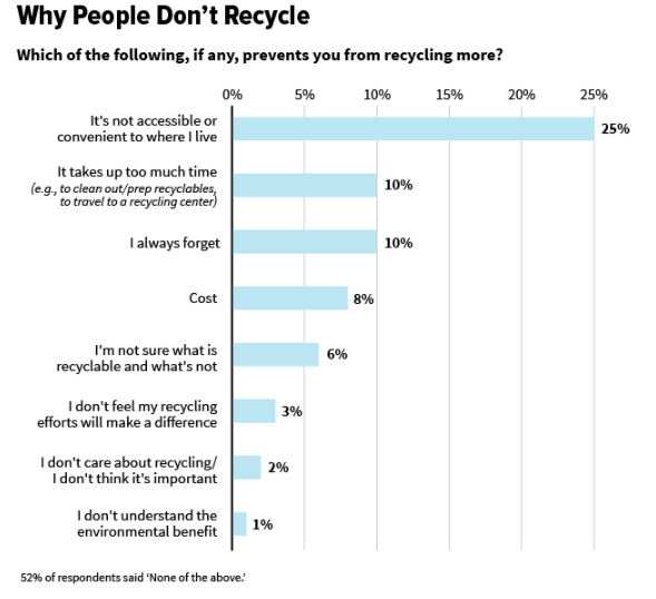 Why Peope Don't Recycle - Ipsos poll conducted 2011