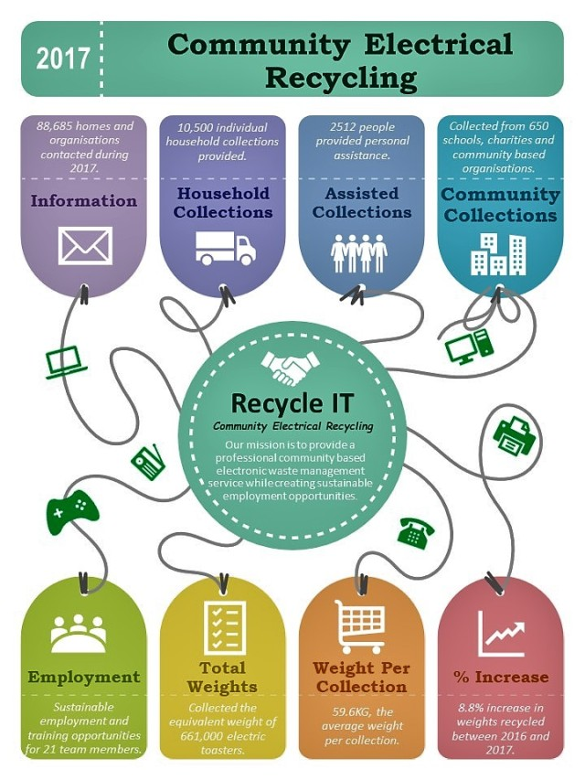 Infograpgic 2017 Recycle IT - Aug 2018 V1