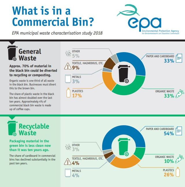 What is in a Commercial Bin?