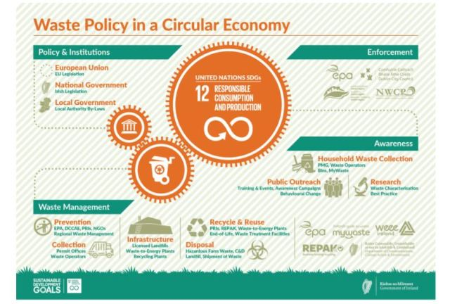 Waste Policy in a Circular Economy
