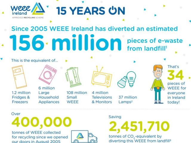 2019 Blog WEEE Ireland